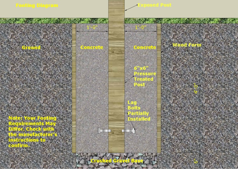 Footing Diagram