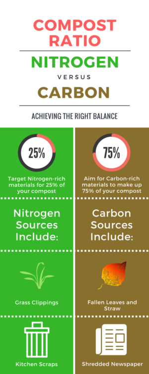 Compost Nitrogen to Carbon Guidelines