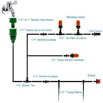 Flantor Irrigation Diagram
