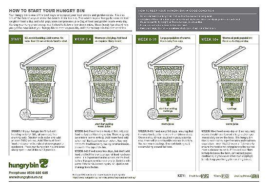 Hungry Bin Instruction Chart